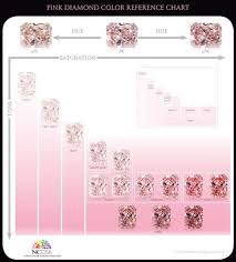 Pink Diamond Color Reference Chart Image Credit Ncdia In