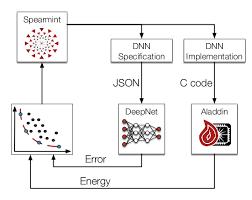 Deep Neural Network Deep Learning