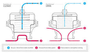 How Does A Blow Off Valve Work