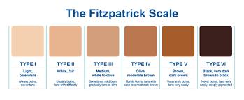 Foundation Color Match Chart Foundation Matching Priia Cosmetics