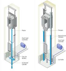 hydraulic lift express lifts technologies that elevate hydraulic lift express lifts technologies that elevate lifestyle