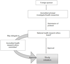 Phase 3 Clinical Trial Flow Chart Full Text Conducting Clinical Trials In Emerging Markets Of