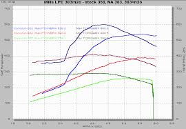 nitrous system stock 350 na 383 and nitrous dyno curves click for detail
