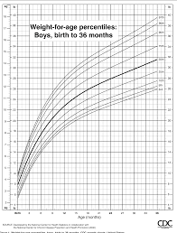 Figure 1 From Cdc Growth Charts United States Semantic