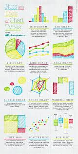 Different Types Of Graphs And Charts Nuts And Bolts Of Chart Graph Types Infographic