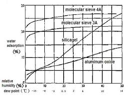 Desiccant Adsorption Vs Relative Humidity Chart The Smell