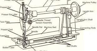 What Are The Two Major Parts Of Lockstitch Sewing Machine