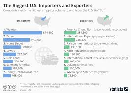 Chart The Biggest U S Importers And Exporters Statista