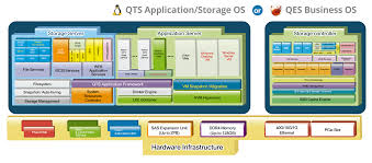 Nas Comparison Chart Qnap Tes 3085u D1548 32gr Us 24 6 Bay Nas Server