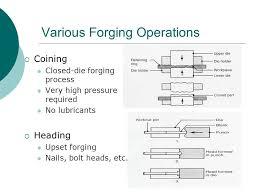 forging process. various forging operations process