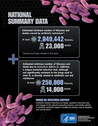 about antimicrobial resistance antibiotic antimicrobial resistance in the united states