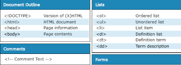 html reference sheet html and xhtml cheat sheets