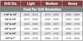 drill bit sizes fractional inch. drill bit feed rates technical data sizes fractional inch