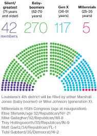 House Senate Congress Chart Millennials Cant Crack Congress