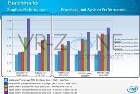 Intel Atom Performance Chart 49 Efficient Intel Atom Processor Comparison Chart