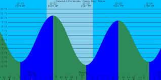 48 Symbolic Kennebunkport Tide Charts