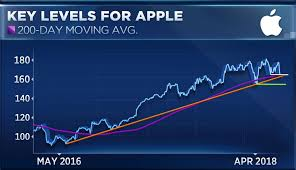 Apple Falls 11 From Recent High Here Are The Next Levels