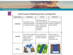 Investigating Boomtowns Weather Activity Ppt Video Online Download