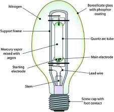hard wiring fluorescent lights moreover atom 12 light hard wiring fluorescent lights moreover atom 12 light chandelier