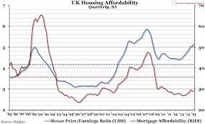 Chart Of The Week Week 28 2015 Uk Housing Affordability