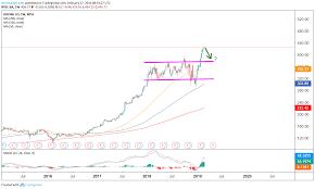 Boeing Stock Chart Yahoo Ba Stock Why Boeing Stock Will Soar Again Soon 2019 11 11