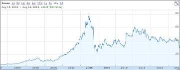 Potash Corporation Of Saskatchewan Inc Dividend Stock