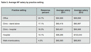 medical assistant pediatrics salary 2013 nurse practitioner physician assistant salary survey