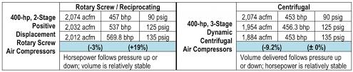 Air Compressor Conversion Chart Centrifugal Air Compressor Basics Deciphering Manufacturer