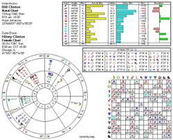 Free Birth Chart Transit Report Astrological Chart Of