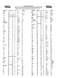 B K 625 Tube Tester Manual