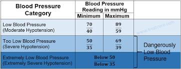 A Low Blood Pressure Chart Normal Blood Pressure Blood