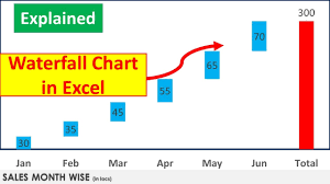 Waterfall Excel Excel Tricks How To Create Waterfall Chart In Excel Excel Graphs