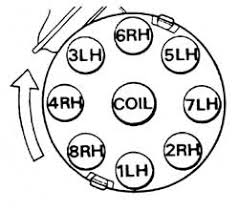 land rover fire order and ignition cable routing firing order diagram 1
