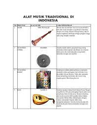 Informasi penting ini sangat mendesak disampaikan dengan alasan banyaknya warga indonesia yang sudah mulai lupa, bahwa selain keindahan alamnya, bali juga memiliki. Doc Alat Musik Tradisional Di Indonesia Doc Bidenk Erz Academia Edu