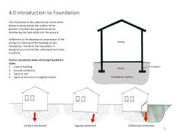 Pier And Beam Foundations Are Rated A Few Ranks Higher Than The Types Of House Foundations