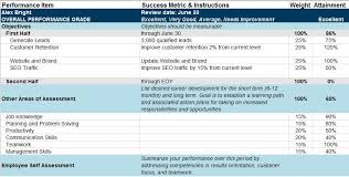 Employee Performance Chart Excel Employee Performance Tracking Spreadsheet Spring Tides Org
