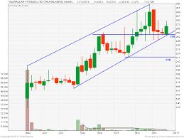Centaur Investing Technical Stock Analysis 01 01 11