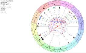 Sun Mercury Cazimi Gemini May 21 2019