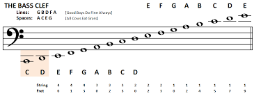 how to read bass sheet music playing bass learn to read bass notes the bass clef studio tools