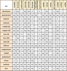 Aqueous Solubility Chart 26 Scientific Solubility Chart Worksheet