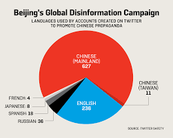Taiwan Religion Pie Chart Decoding Chinas 280 Character Web Of Disinformation