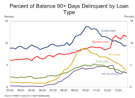Student Loan Delinquency Rate Chart Student Loans Still Growing Faster Than Any Other Debt