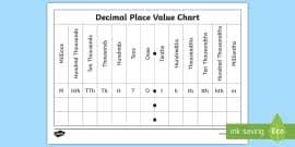 Fdp Chart Math Fractions Decimals And Equivalents Display Poster Displays