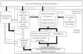 Overview Corporate Governance Structure Nec