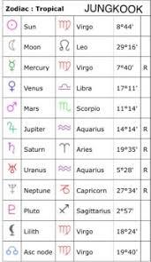 Bts Birth Charts