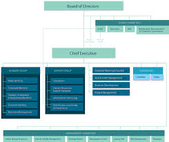 Bbk Annual Report 2013 Organisation Structure