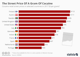 Gram Size Chart Chart The Street Price Of A Gram Of Cocaine Statista