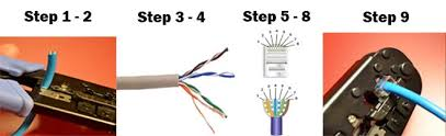 learn about computer network cables repeat these steps for the other end of the patch cable if you want to create a crossover cable then wire one end 568a and the other end 568b