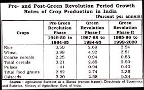 essay on green revolution in india pre and post green revolution period