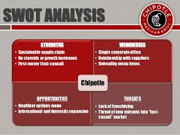 Chipotle Organizational Structure Chart Chipotle Original Supply Chain Flow Chart